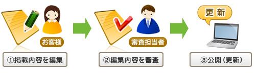 札幌市でお探しの街ガイド情報|ご登録の流れ